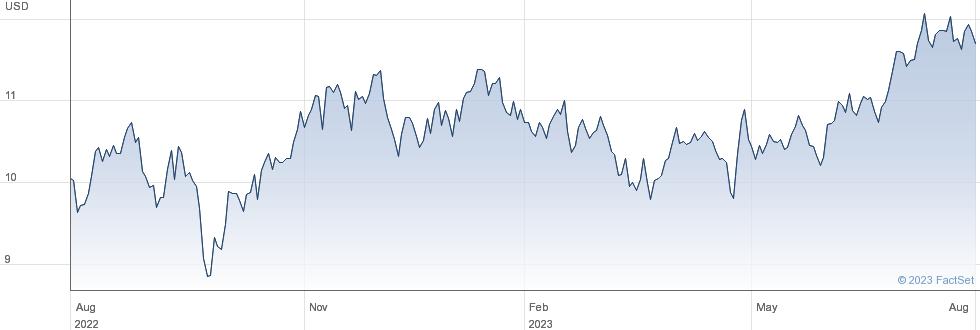 Antero Midstream Corp performance chart