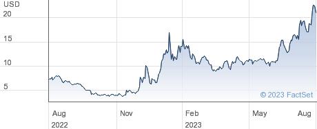 EHang Holdings Ltd performance chart