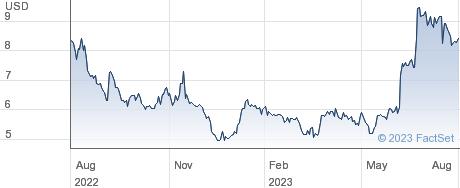 QuickLogic Corp performance chart