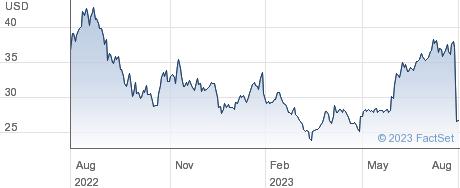 OneWater Marine Inc performance chart