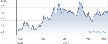 Sanara Medtech Inc performance chart