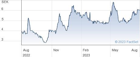 OssDsign AB performance chart