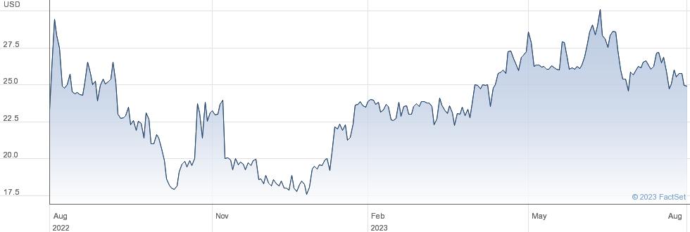 Mirum Pharmaceuticals Inc performance chart