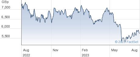CRODA INTL. performance chart