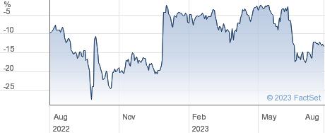 CUSTODIAN REIT performance chart