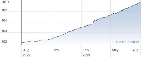 IS $ TB 0-1 UA performance chart