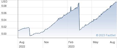 IS $ TB 0-1 UD performance chart