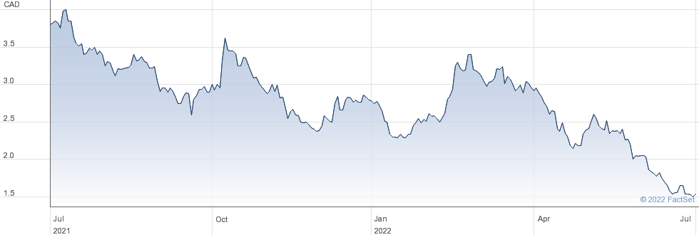 Callinex Mines Inc performance chart