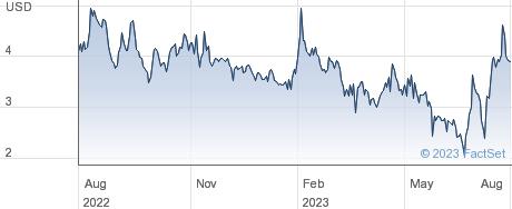 Nutriband Inc performance chart