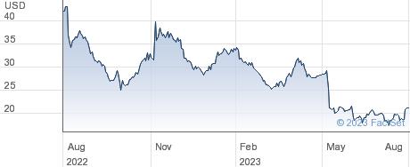 Eagle Pharmaceuticals Inc performance chart