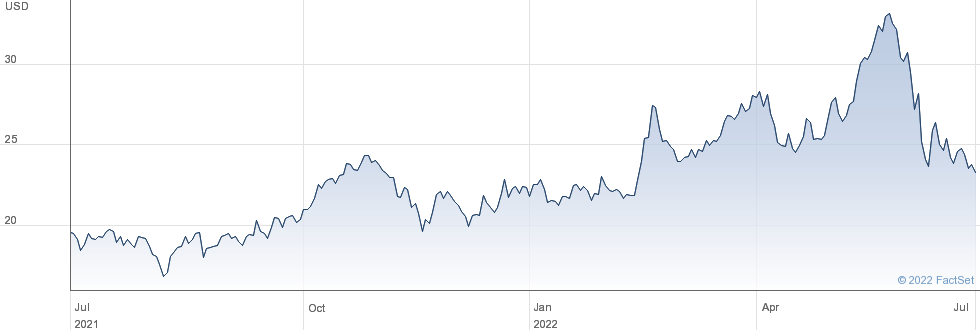 Brigham Minerals Inc performance chart