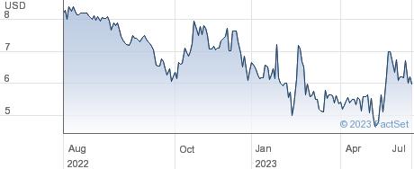Puyi Inc performance chart