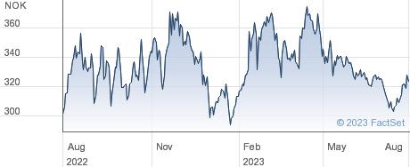 FLEX LNG Ltd performance chart