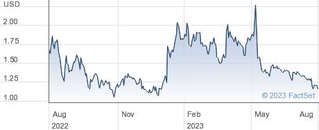 VerifyMe Inc performance chart