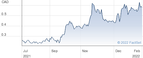 North American Nickel Inc performance chart