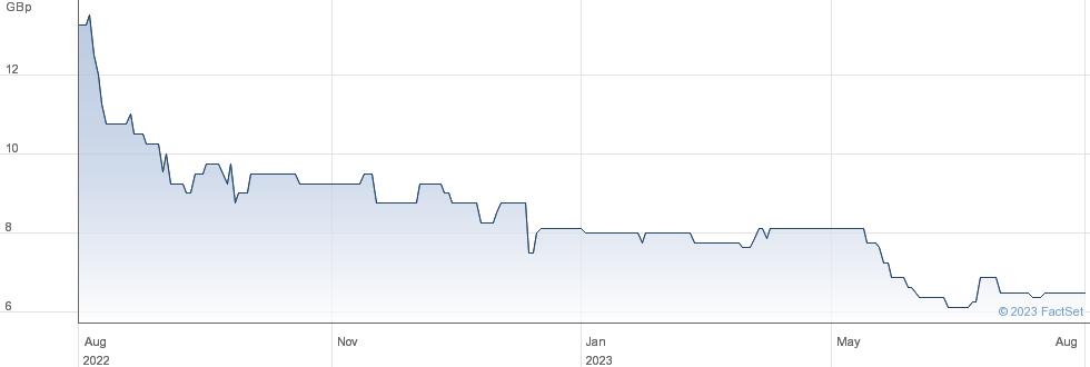 DIGITALBOX performance chart