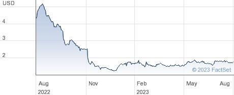 NextCure Inc performance chart