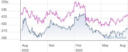 JPMORG.US performance chart