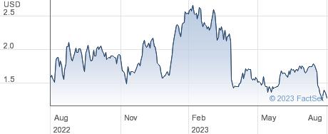 Sharecare Inc performance chart