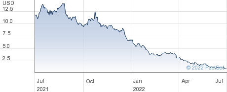 Ayala Pharmaceuticals Inc performance chart