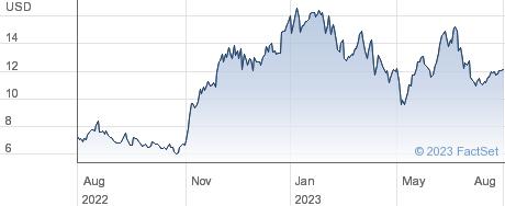 Mayville Engineering Company Inc performance chart