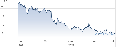 Jumia Technologies AG performance chart