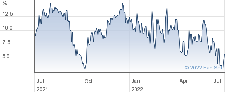 HICL INFRASTRU. performance chart