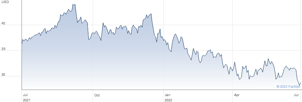 Avantor Inc performance chart