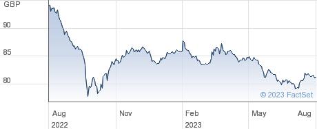 0 7/8% TR 29 performance chart