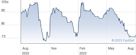 AQUILA EURO. performance chart