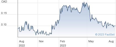 Gowest Gold Ltd performance chart