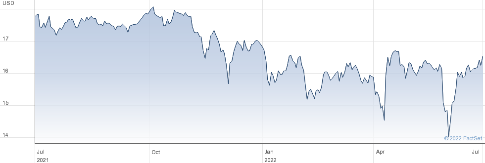 Dynex Capital Inc performance chart