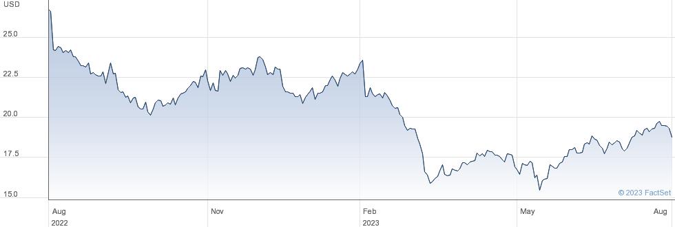 NortonLifeLock Inc performance chart