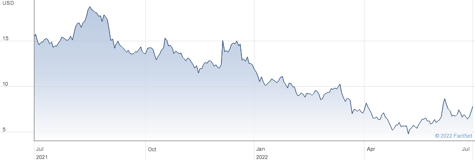 Rite Aid Corp performance chart