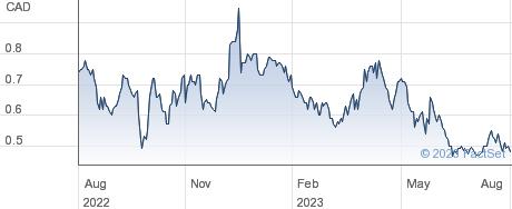 Summa Silver Corp performance chart
