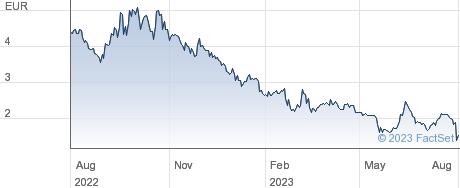 Gaussin SA performance chart