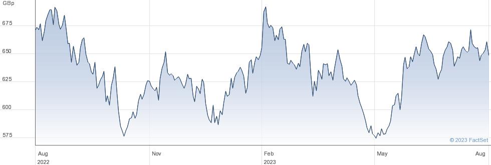 DIGINFRACONACC performance chart