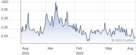 Telo Genomics Corp performance chart
