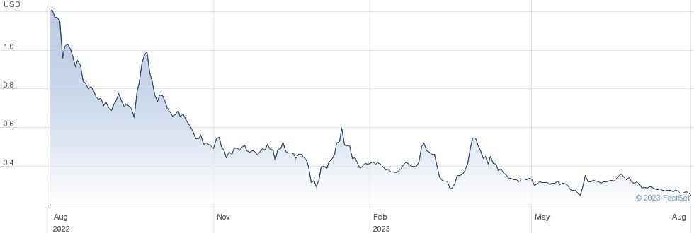 Kaixin Auto Holdings performance chart