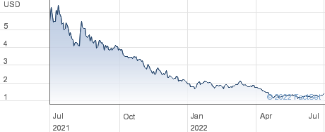 Bridgeline Digital Inc performance chart