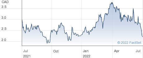 Mandalay Resources Corp performance chart