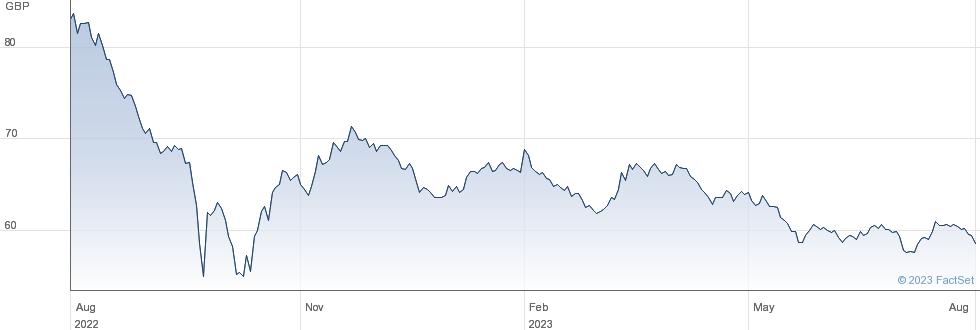 1 1/4% TG 41 performance chart