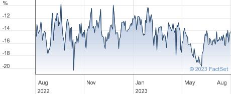 VIETNAM HOLDING performance chart