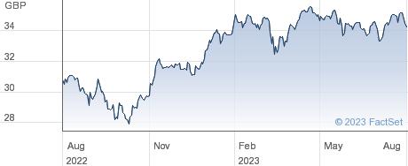 VANFTSEDVEURXUK performance chart