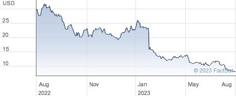 Inogen Inc performance chart
