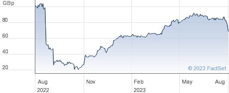 RM performance chart