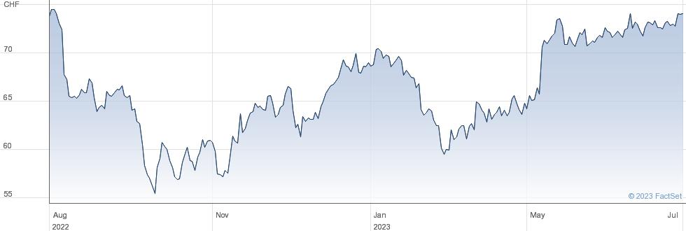 Alcon AG performance chart