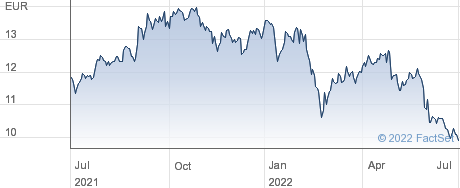 illimity Bank SpA performance chart
