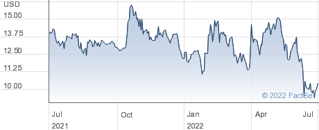 Bioceres Crop Solutions Corp performance chart