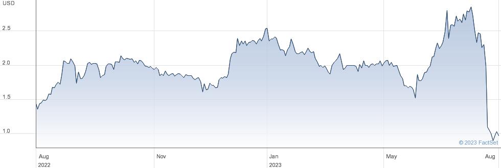 BioCardia Inc performance chart